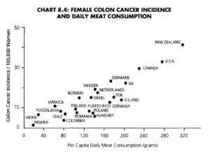 Female Colon Cancer Chart