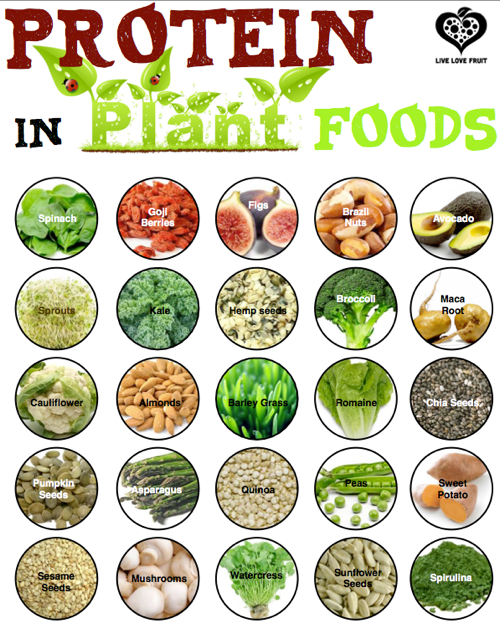 What Foods Contain Riboflavin